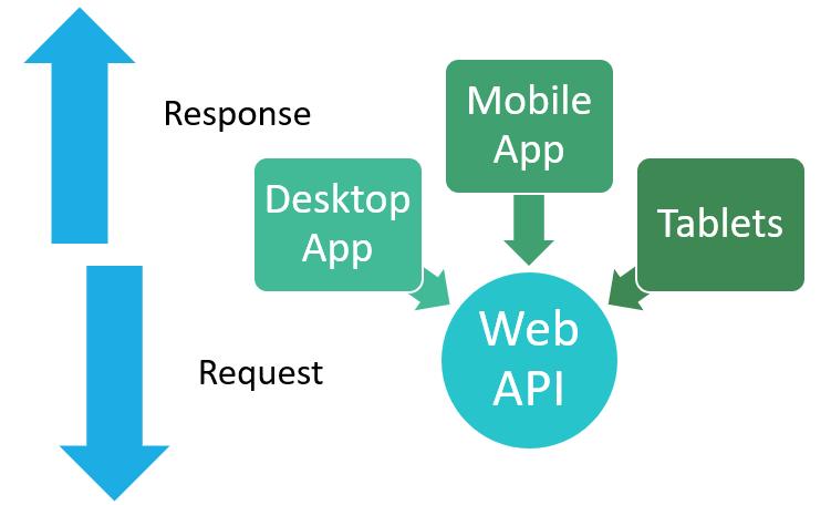web api architecture